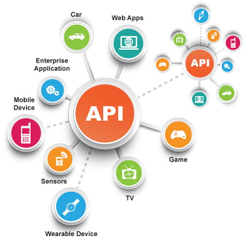 API Development Company in Noida